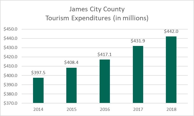 2018 Tourism revenue chart
