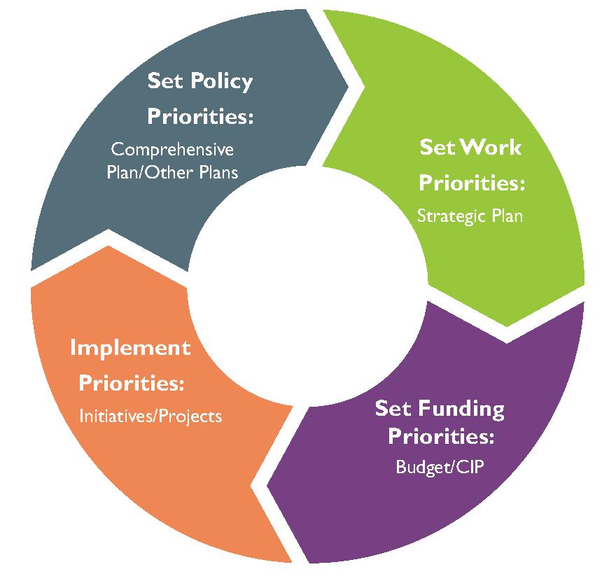 Implementation Wheel